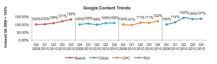 Image of Google Content Trends