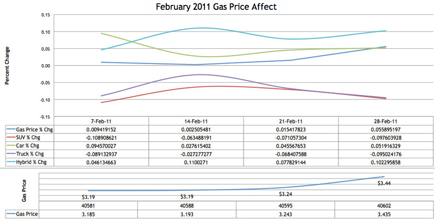 Gas Price Affect Chart feb2011