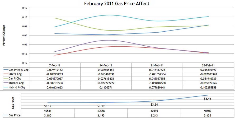 Gas Price Affect Chart feb2011