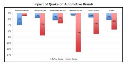 Image of Impactofquake Dataium Chart