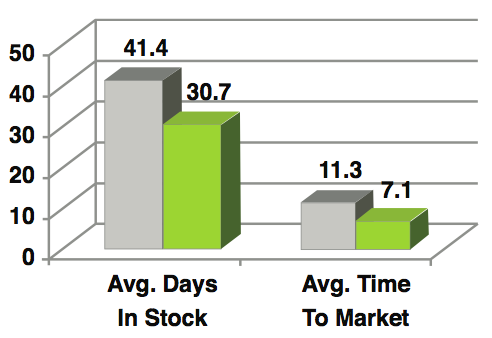 Days in stock to time to market inventory photos