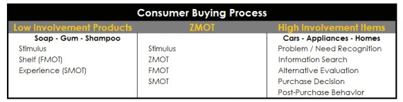 zmot Consumer Buying Process