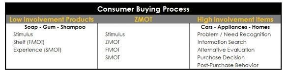 zmot Consumer Buying Process