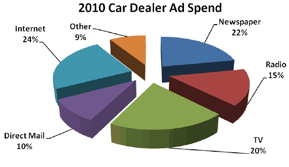 image of 2010 Car Dealer Ad Spend Pie Chart