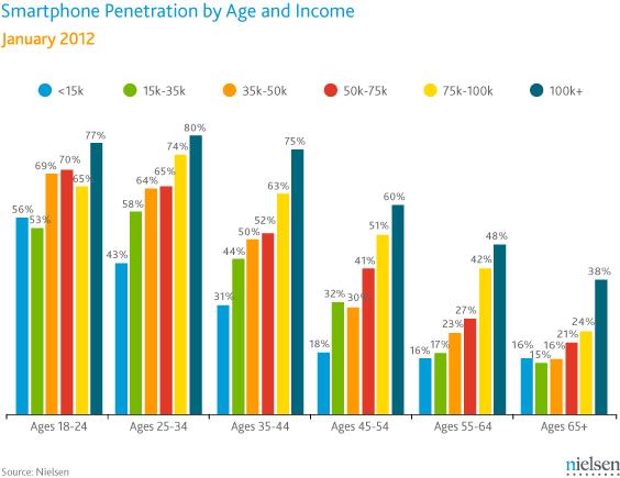 Nielsen mobile Data #1