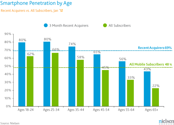 Nielsen mobile Data #2