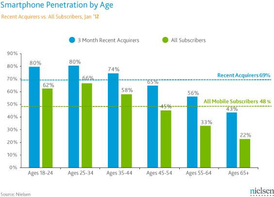 Nielsen mobile Data #2