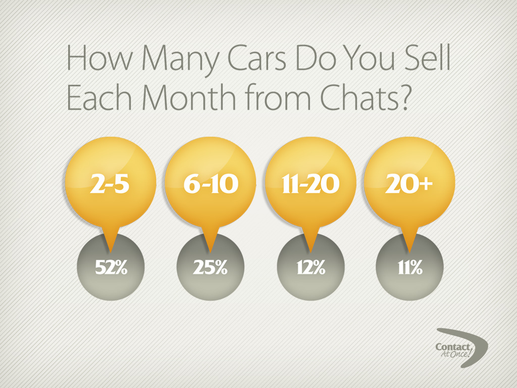 How Many Cars Do You Sell?
