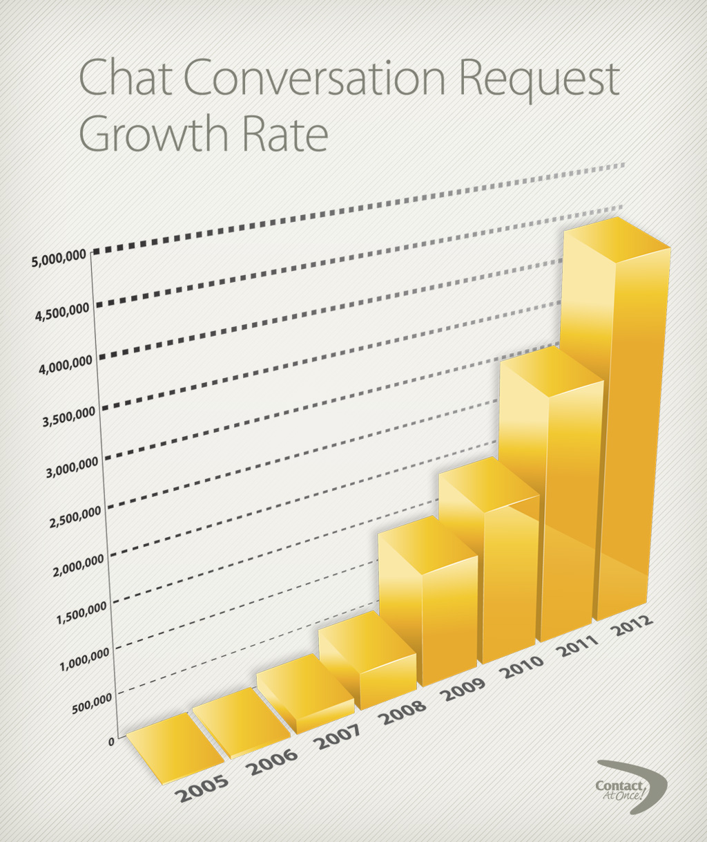 CAO 2012 Dealer Chat Request Growth Rate
