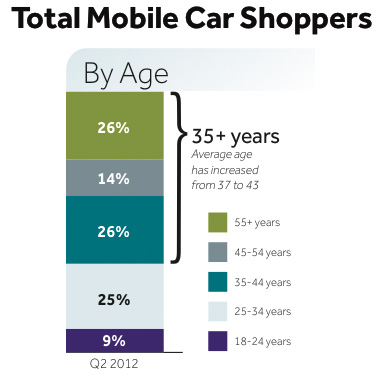 Shoppers by age graph