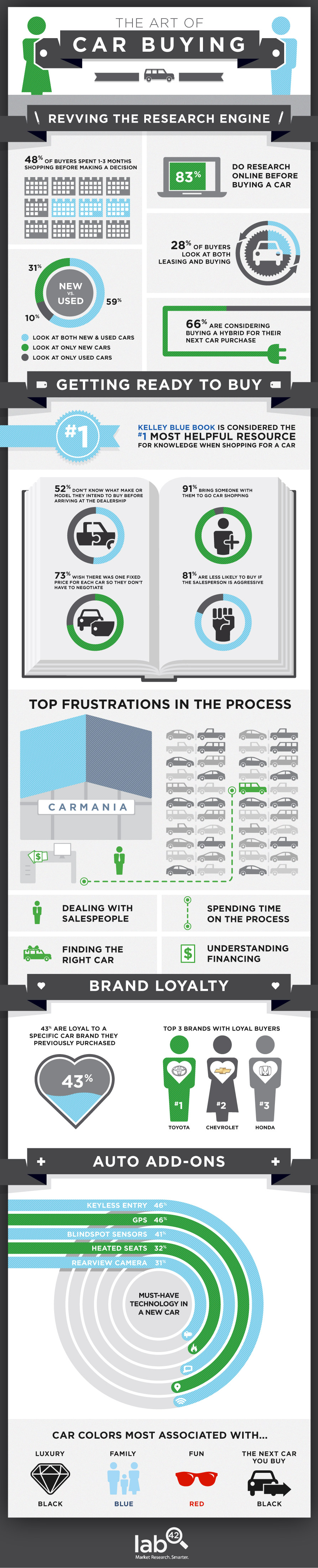 Lab42 Car Buying Infographic