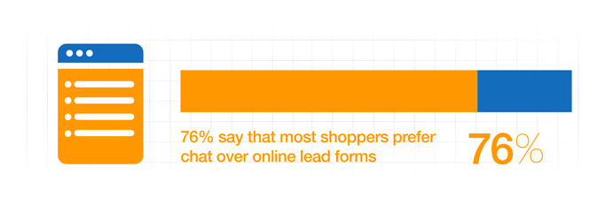 COA Survey - shoppers prefer chat