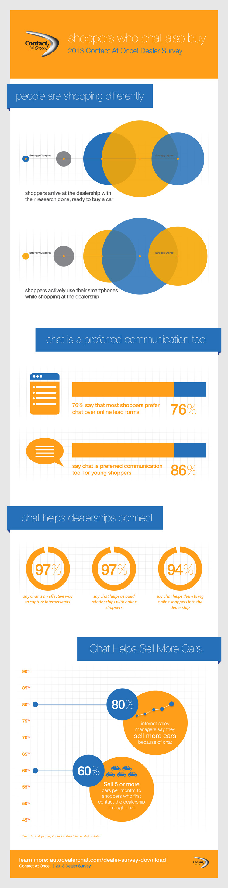 Contact-At-Once!-Dealer-Survey-Infographic_final