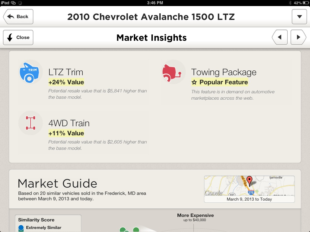 CarStory Market Insights