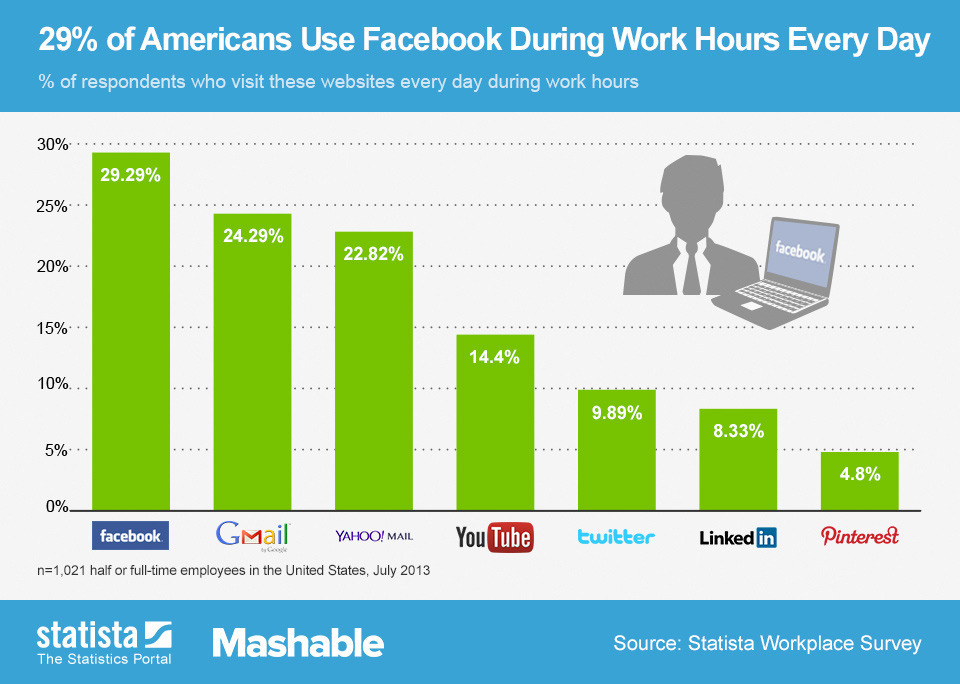 Social Media Use During Work Hours