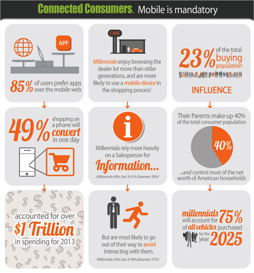 The buying power of mobile millennials