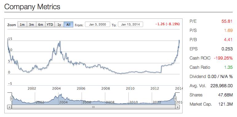 autobytel stock chart