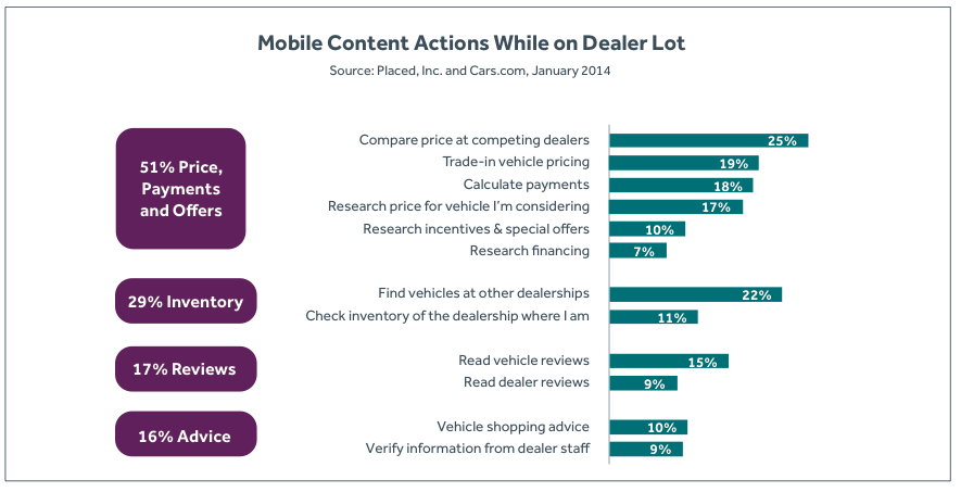 vehicle shopping practices on mobile device