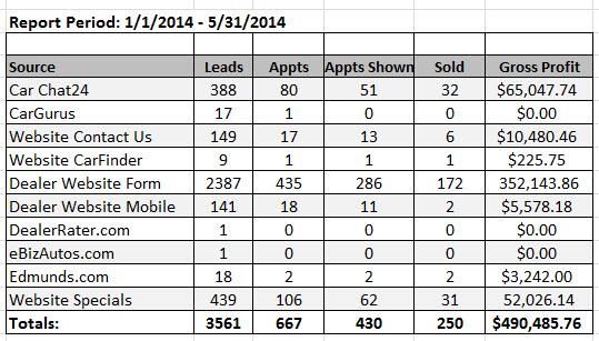 Dealership Website Internet Lead Provider Report