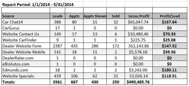 Internet Lead Provider Report Showing Value per Lead Figures