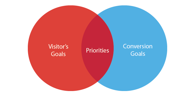 how to set up goals in adwords