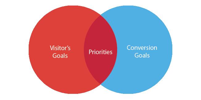 5 Dealership Website Conversion Goals You NEED
