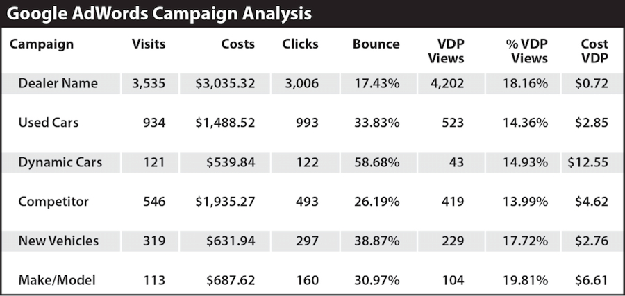 2 Strategies to Reduce Your AdWords Cost per VDP View