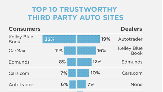 Study: Do Consumers Trust Automotive Websites