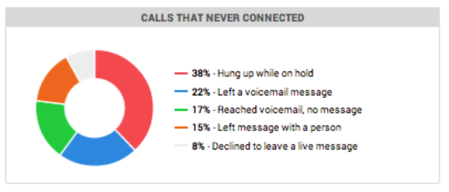 Calls never connected - 38% Hung Up!