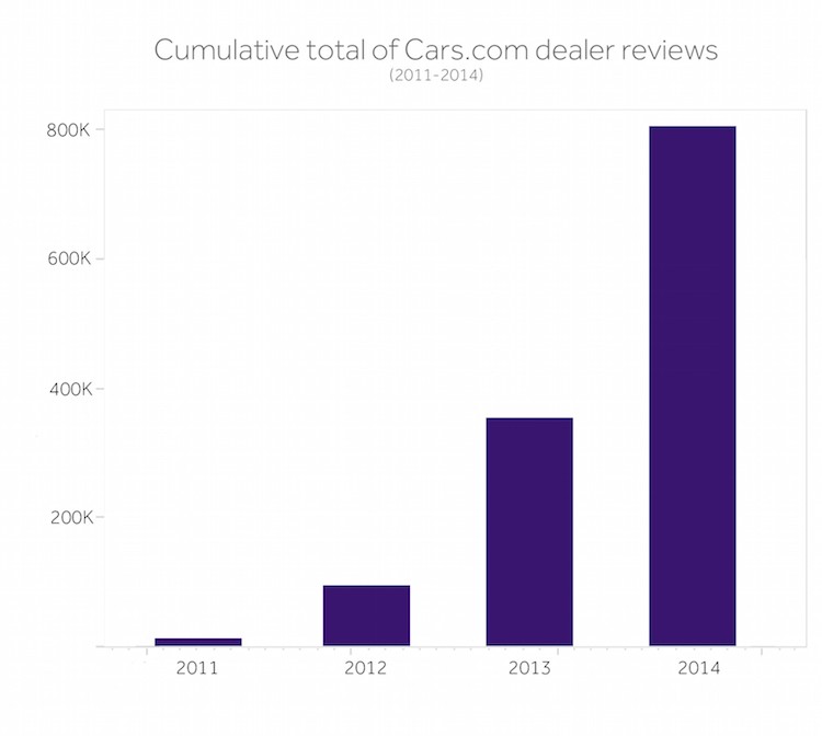 Cumulative-dealer-reviews-on-Cars