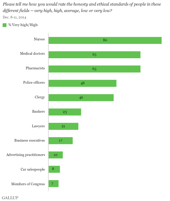Gallup Honesty: Ethics-in-professions-poll