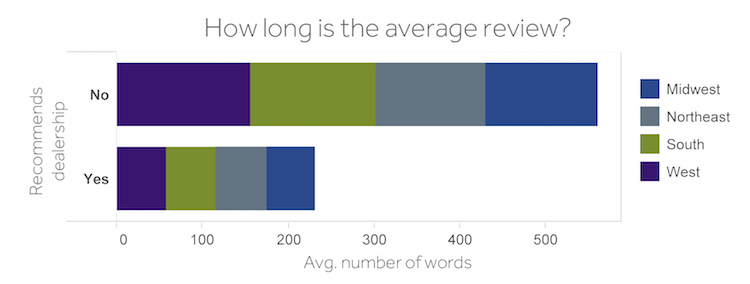 Length of dealer review