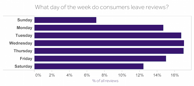 which day of week for most reviews