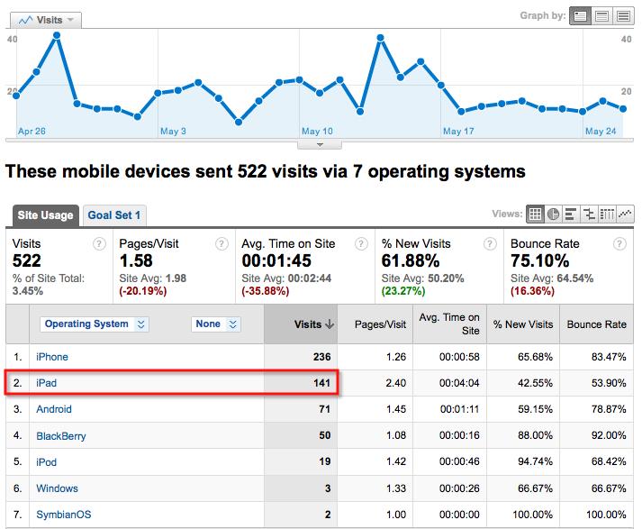 mobile analytics 2010
