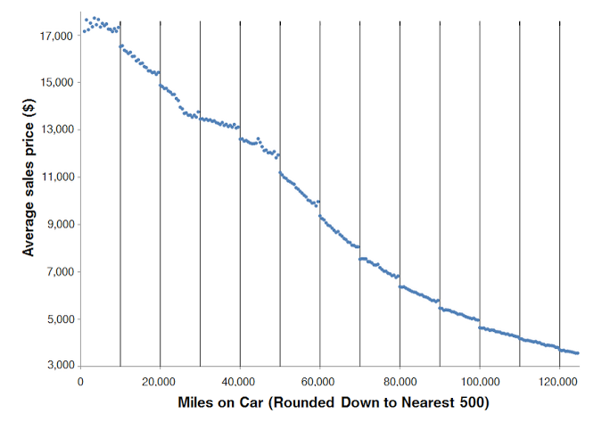 used car mis-pricing graph