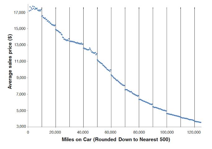 used car mis-pricing graph