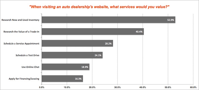 service most valued to customers