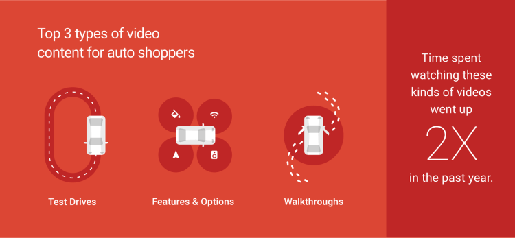 Videos Equal Visits, to your Dealership