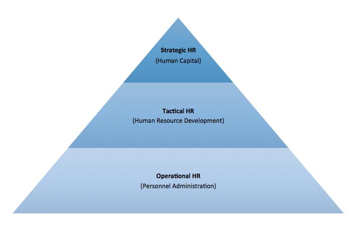 Human Capital framework - Source Aspector A/S