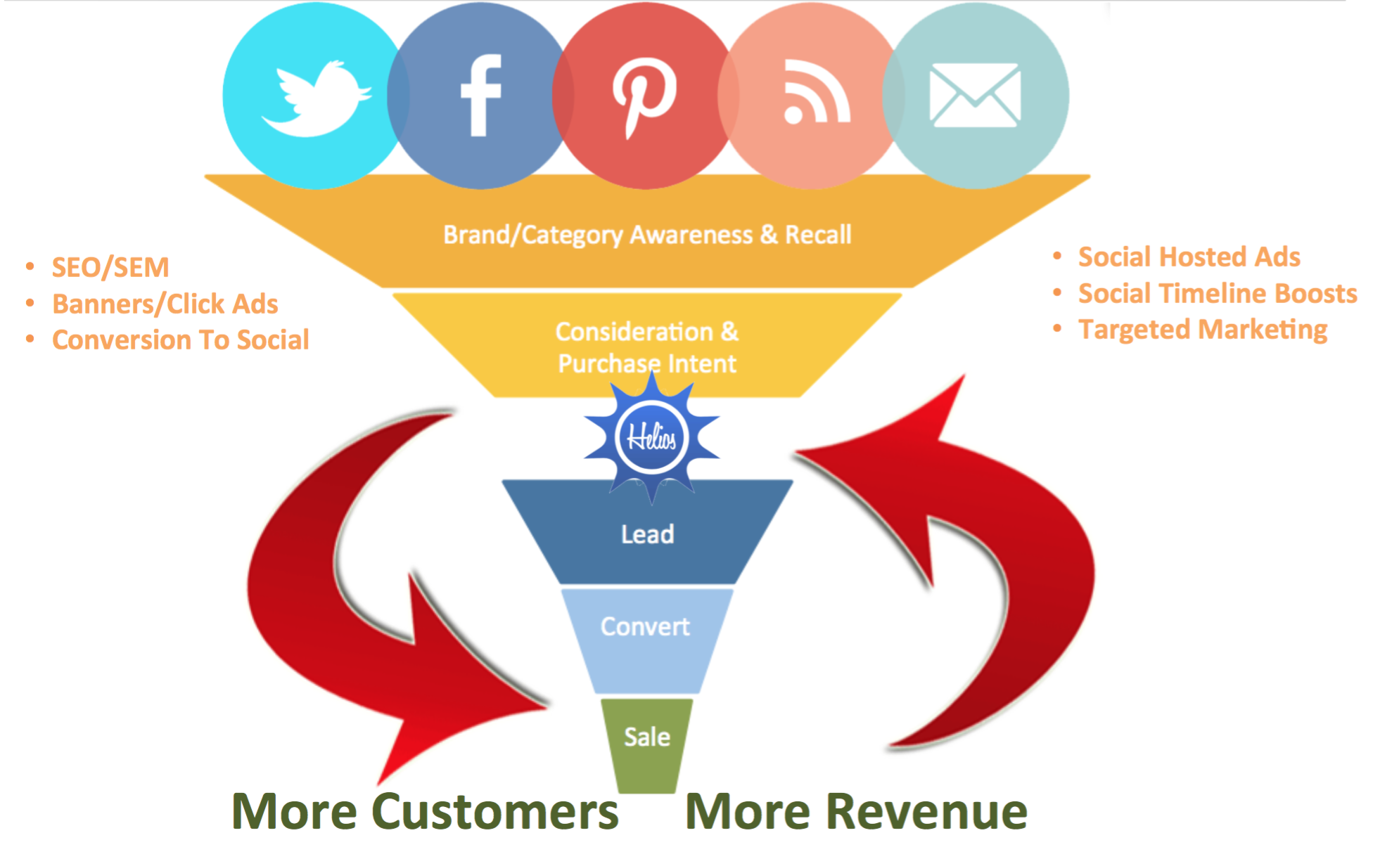 Broken Engagement Funnel
