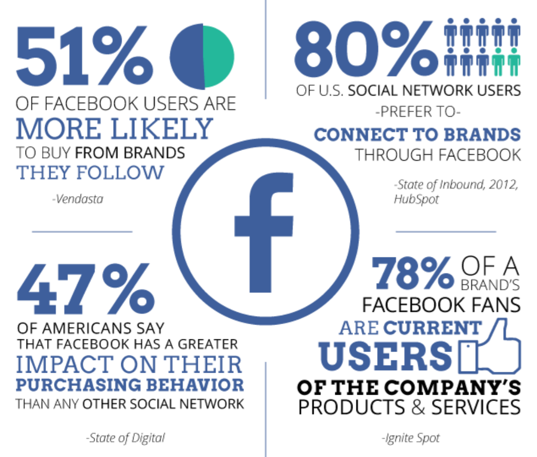 Facebook Shopper Stats