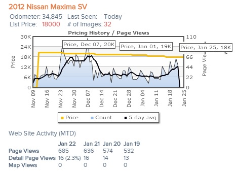 price peaks