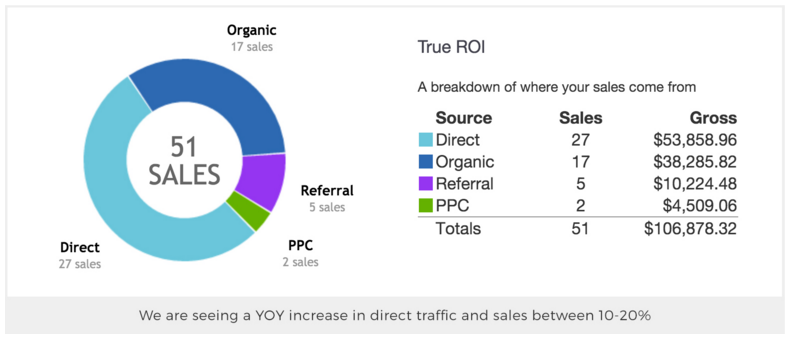 Direct Traffic and Sales