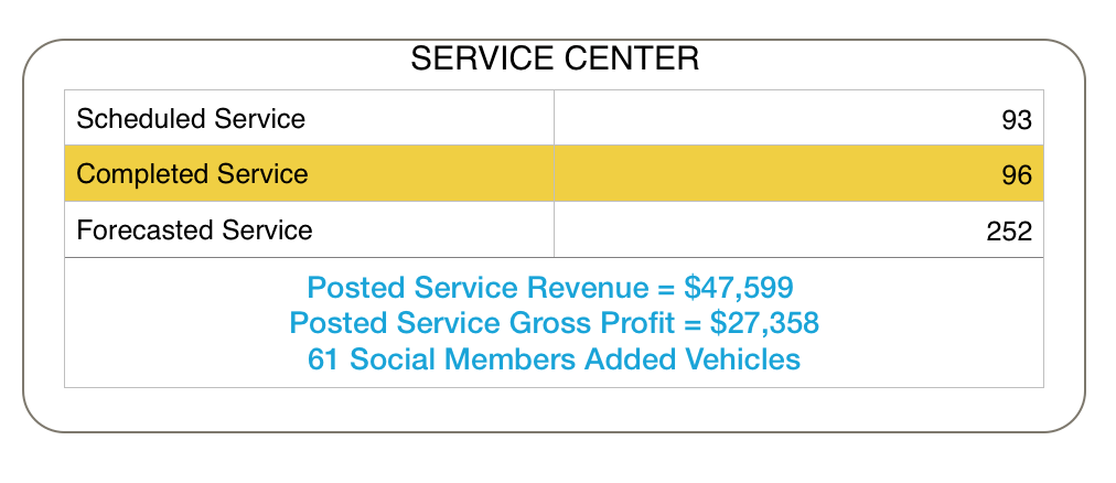 Service Center Gross Profit Attribution