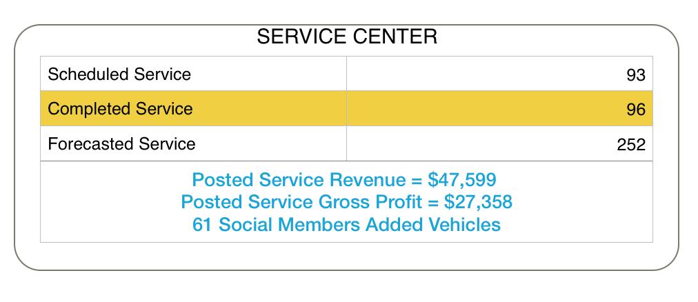 Service Center Gross Profit Attribution