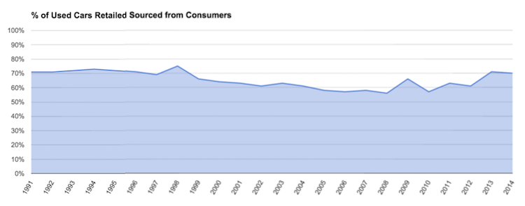 Percentage of Used Cars Retailed Sourced from Consumers