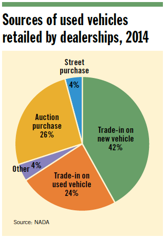 Sources of used cars pie chart