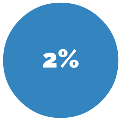 2%.2% This is the percentage of time consumers spend shopping for cars utilizing print materials.
