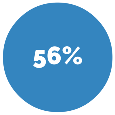 56% - Percentage of customers who walk in without prior contact with the dealership.
