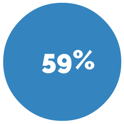 59% - The percentage of time buyers are spending online before they purchase a vehicle.